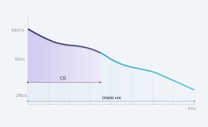 График повышения разрешения DSEE HX