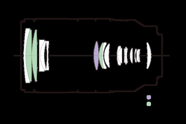 Изображение конструкции объектива