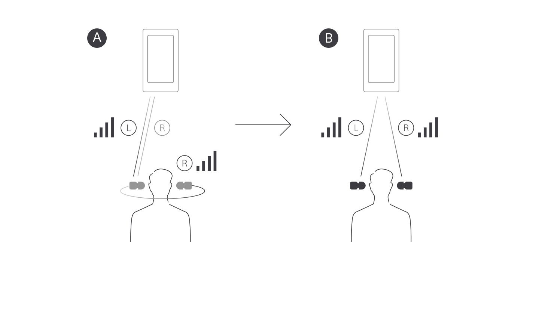 Иллюстрация, поясняющая, как новый чип Bluetooth передает звук в левое и правое ухо одновременно.
