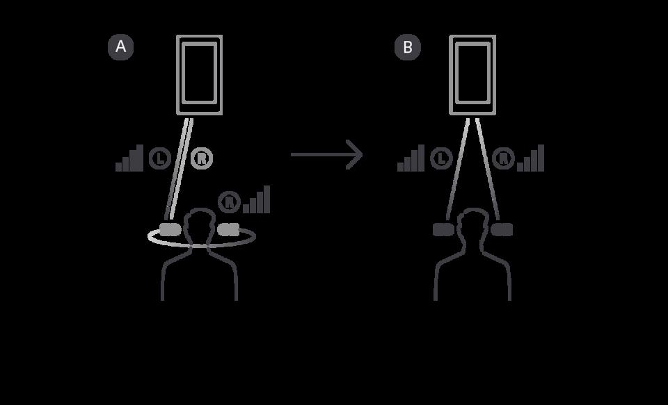 Рисунок сравнения перенаправления с левого на правое ухо в модели WF-1000X и одновременной передачи на левое/правое ухо в WF-1000XM4