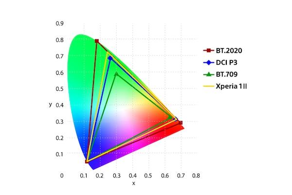 Схема цветопередачи