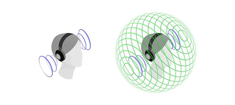 Иллюстрация, показывающая эффект от пространственного звука на 360 градусов и стереозвука