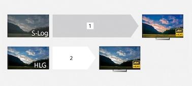 Несколько изображений вершины холма на закате; одно получено благодаря использованию профиля S-Log, а другое показывает изображения в HLG на HDR-телевизоре.