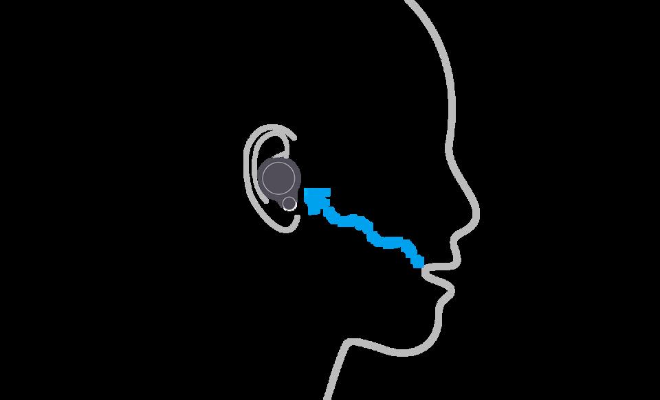 Изображение человека в наушниках WF-1000XM4, иллюстрирующее, как датчик с костной проводимостью распознает вибрации