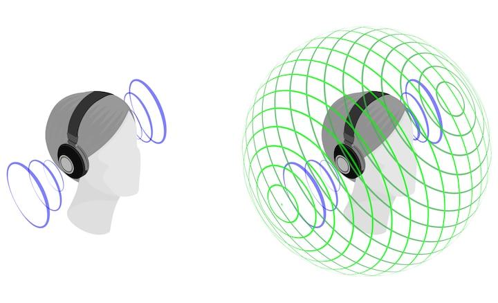 Иллюстрация, демонстрирующая эффект 360 Spatial Sound по сравнению со стереозвучанием.